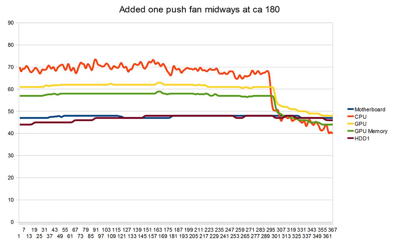 q6700 3.35ghz gtx 470 730 930 temps added one 12cm push fan to one radiator midways